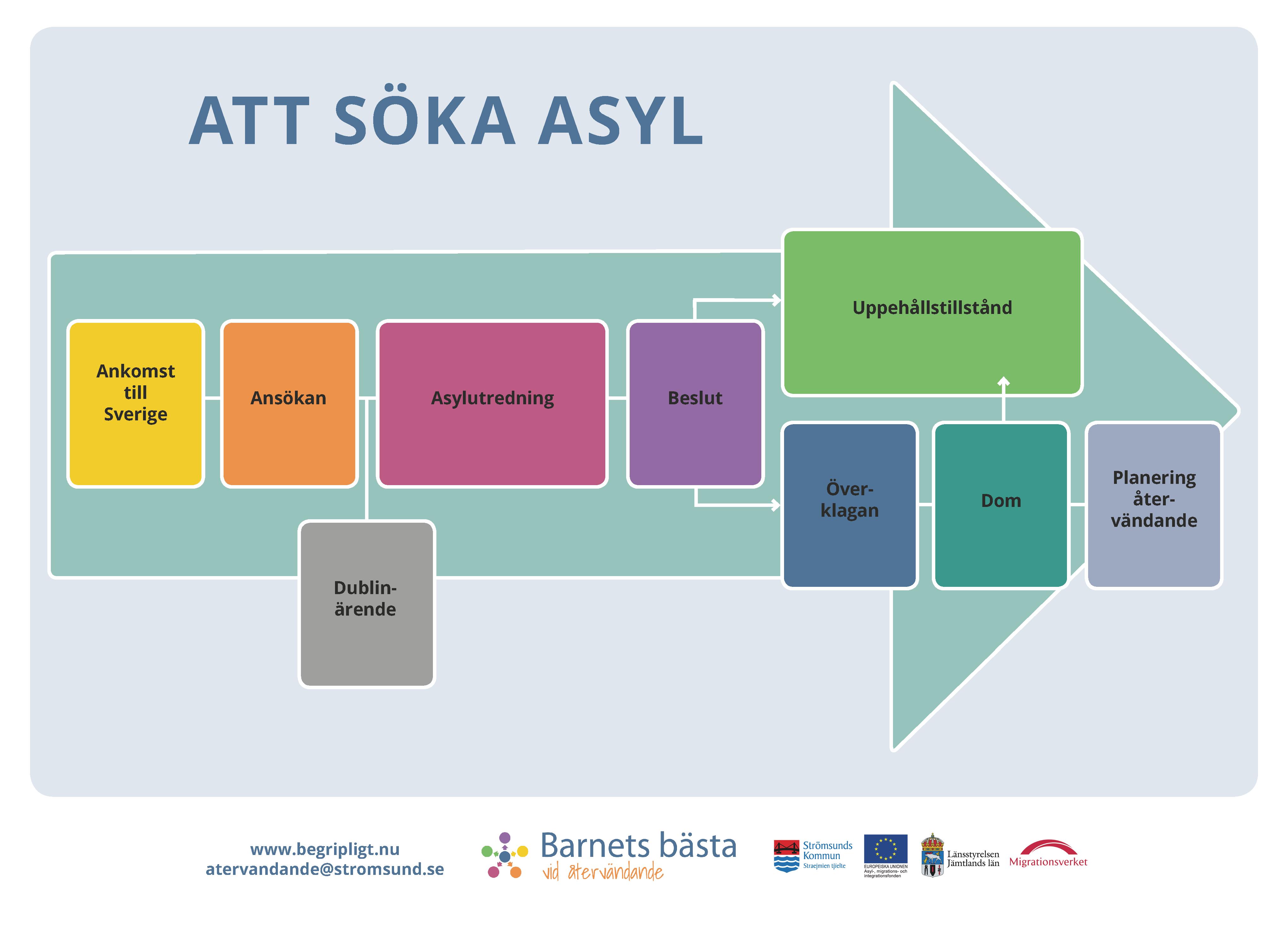 Interaktiv karta över asylprocessen