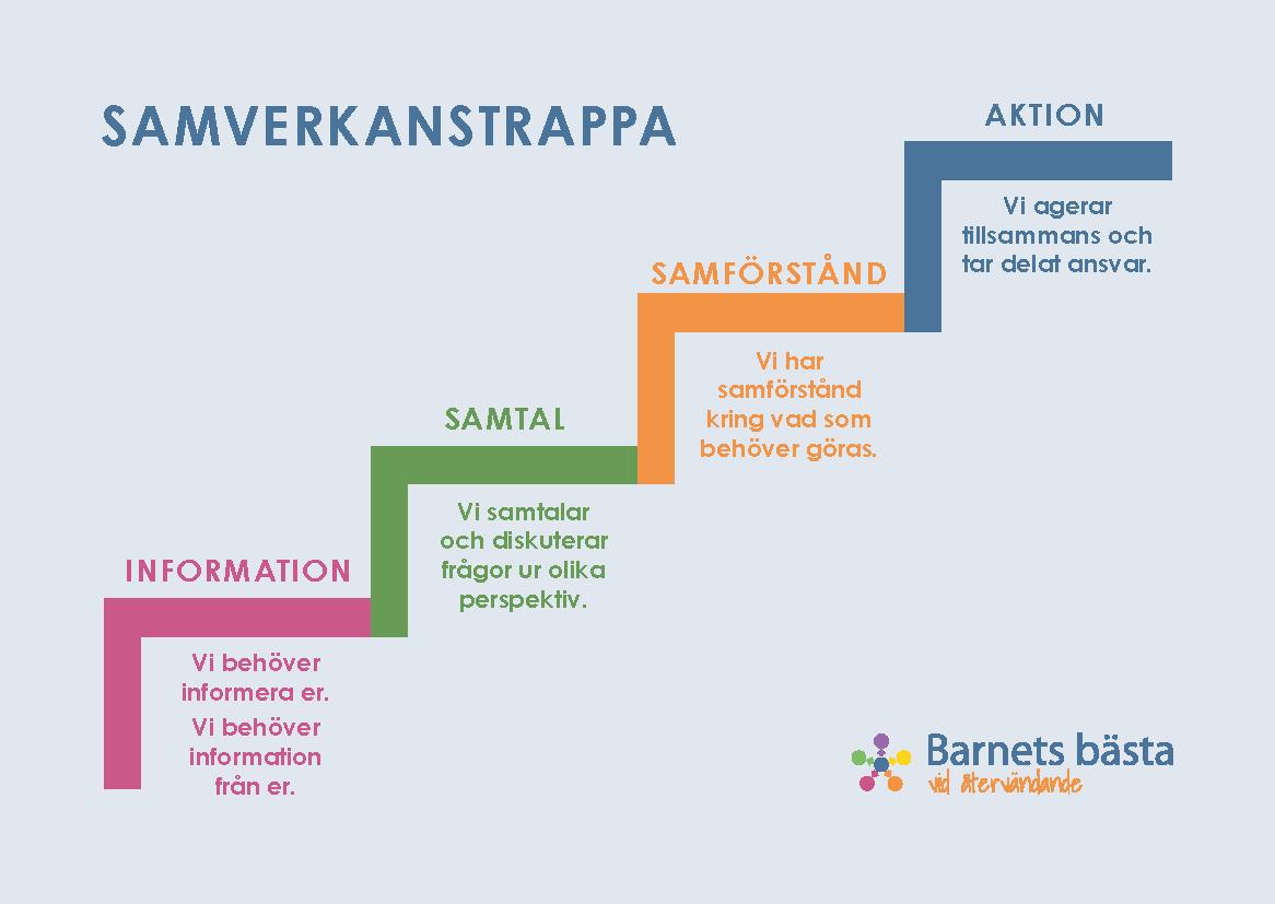 Samverkanstrappa som beskriver olika nivåer av samverkan för aktörer som finns runt ensamkommande barn